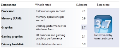 Experience Index scores in Windows post thumbnail image