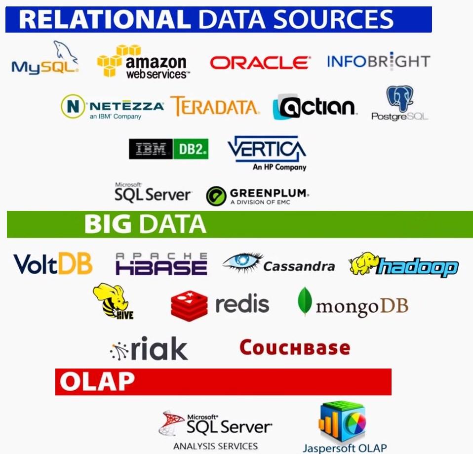 Relational-BigData-Olap