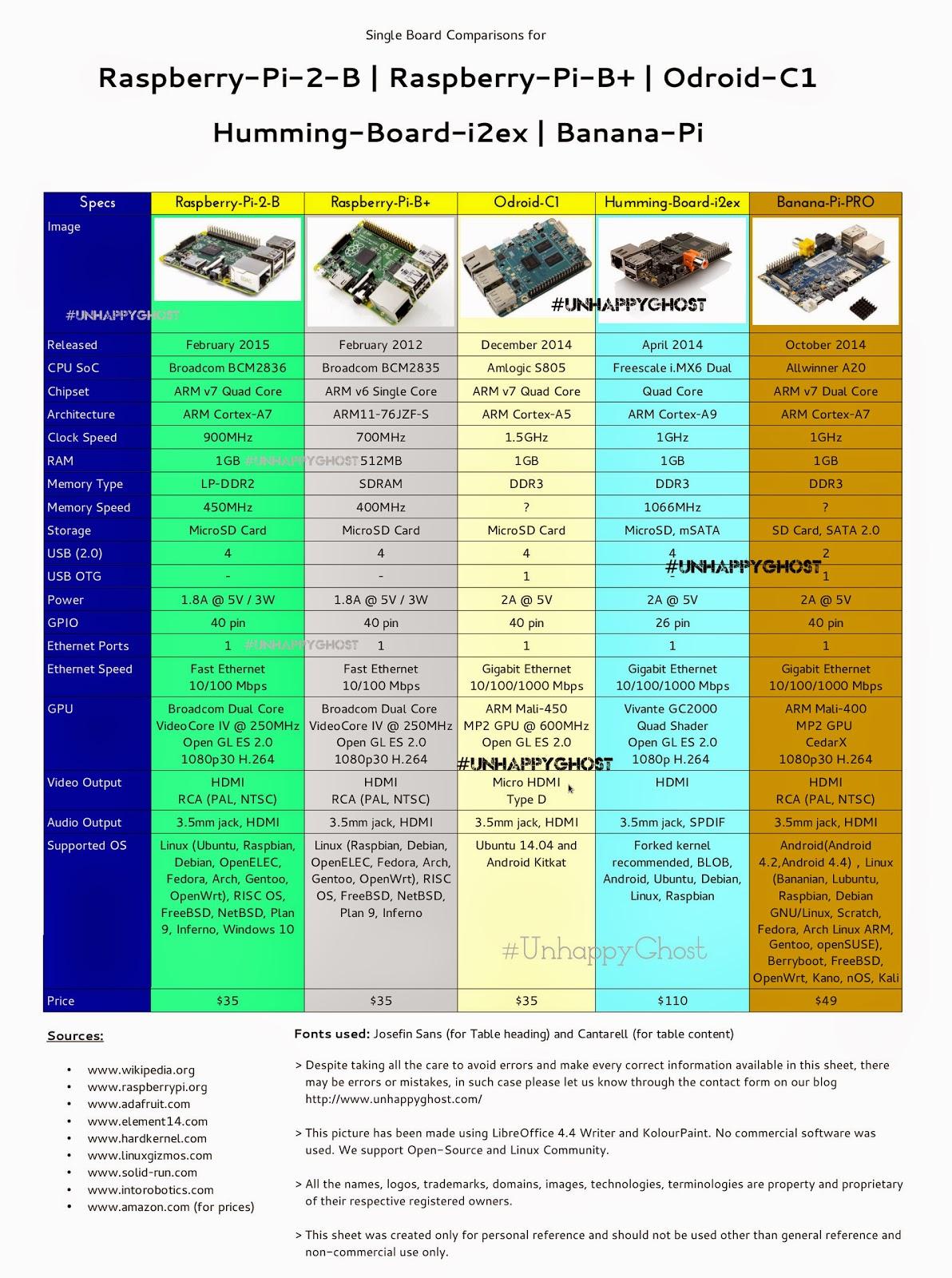 raspberry-pi-2_odroid-c1_banana-pi-pro_humming-board-i2ex