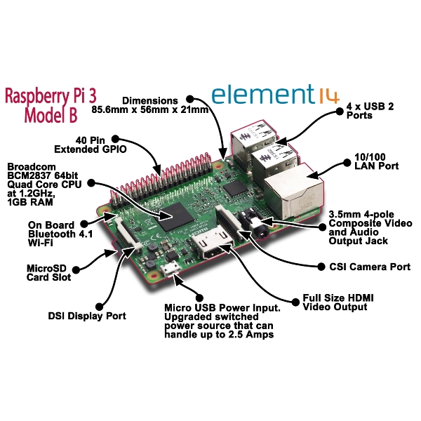 SBC and Raspberry PI central links page post thumbnail image