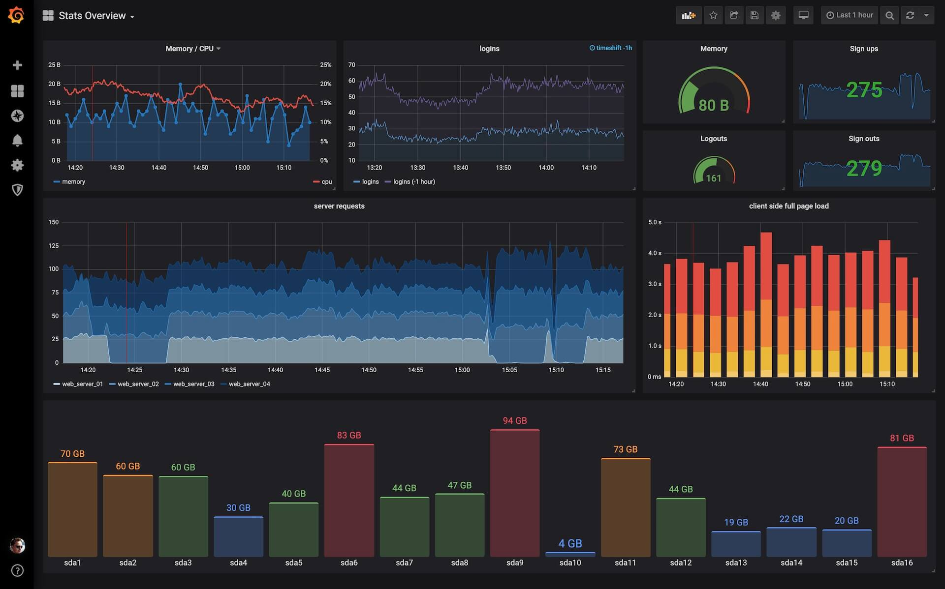 Grafana – Official & community built dashboards post thumbnail image